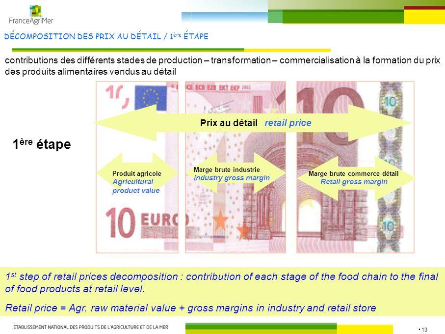 13 DÉCOMPOSITION DES PRIX AU DÉTAIL / 1 ère ÉTAPE contributions des différents stades de production – transformation – commercialisation à la formatio