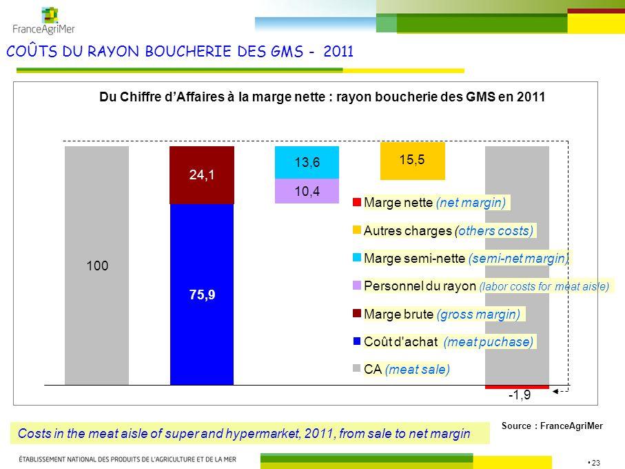 23 COÛTS DU RAYON BOUCHERIE DES GMS - 2011 Source : FranceAgriMer Du Chiffre dAffaires à la marge nette : rayon boucherie des GMS en 2011 100 75,9 13,