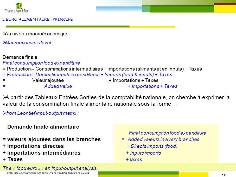 31 LEURO ALIMENTAIRE : PRINCIPE Source : FranceAgriMer A partir des Tableaux Entrées Sorties de la comptabilité nationale, on cherche à exprimer la va