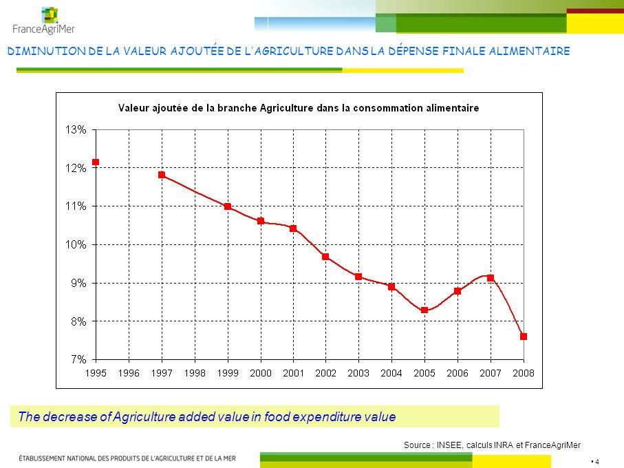 4 DIMINUTION DE LA VALEUR AJOUTÉE DE LAGRICULTURE DANS LA DÉPENSE FINALE ALIMENTAIRE Source : INSEE, calculs INRA et FranceAgriMer The decrease of Agr