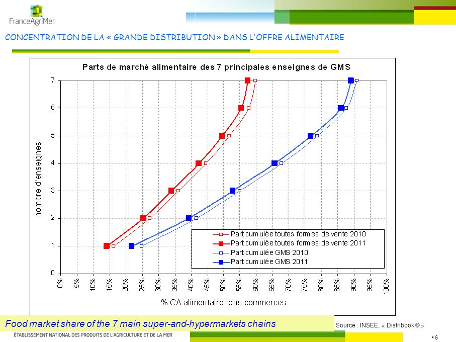 17 MODELISATION DU CIRCUIT PRODUCTION-TRANSFORMATION DISTRIBUTION EN GMS Source : FranceAgriMer Modelling of the meat chain Cattle breeding Slaughtering Cutting, boning Retailing Processing into consummers pieces Retail sector Processing industry sector Production price entry slaughterhouse Price to retailers for non processed pieces Price to retailers for processed pieces Retail price in supermarkets « meat universe » « consummers products universe »