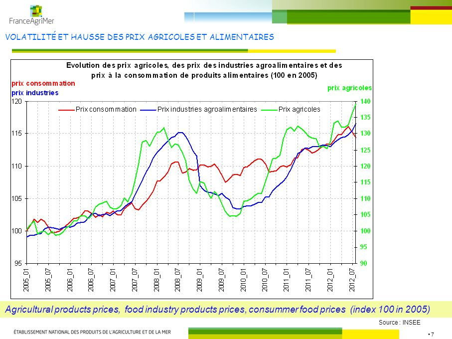 28 COÛTS DANS LES INDUSTRIES : EXEMPLE ABATAGE-DÉCOUPE DE PORCS 2010 - 2011 Costs in pork meat industry (slaughtering and cutting), per kg of carcass Pork purchases Other costs Labour costs Amortization, interest Taxes on products, other costs Net income before corporate tax