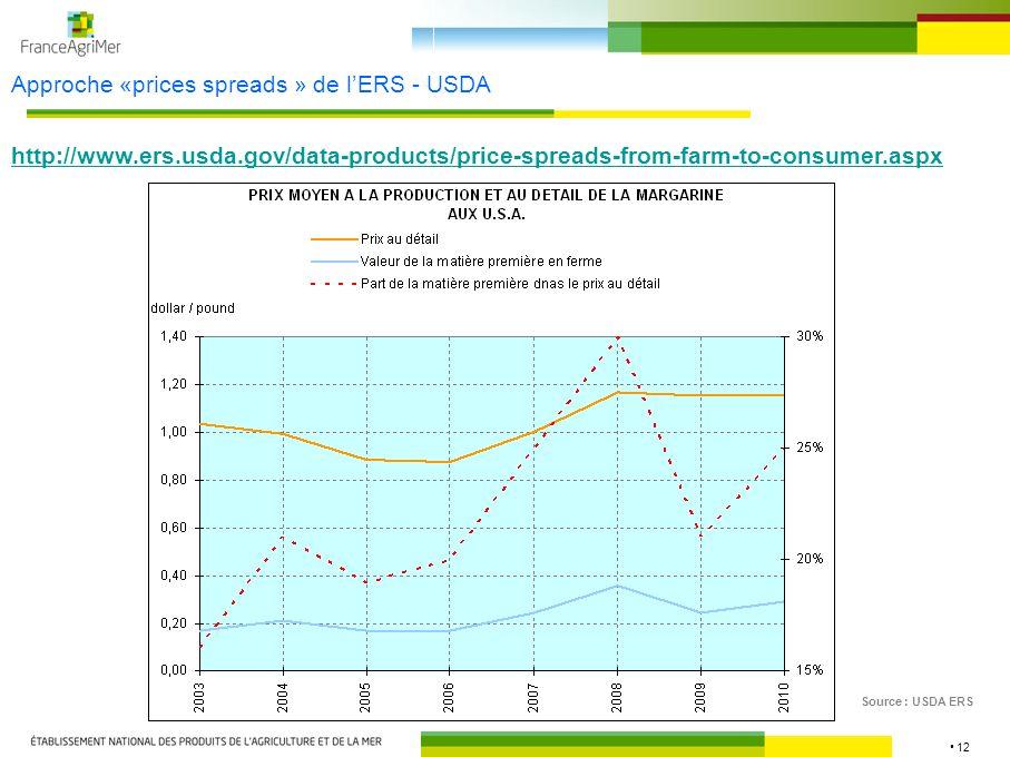 13 Approche «marketing bill » de lERS - USDA Source : USDA ERS