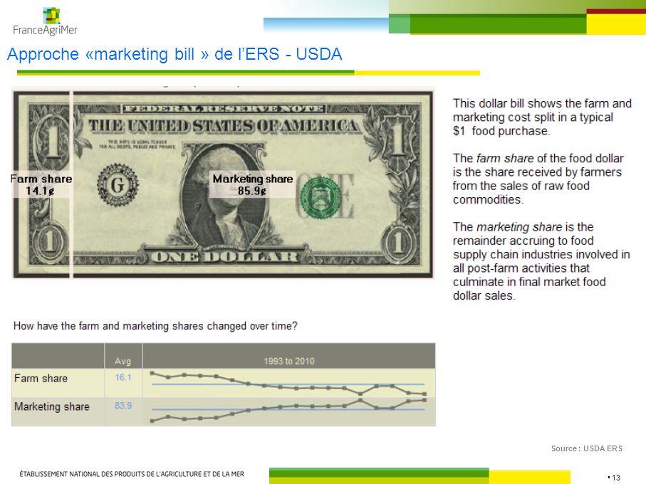 14 Approche «food dollar » de lERS – USDA : DF alimentaire* = VA Source : USDA ERS * Pour les produits alimentaires transformés aux USA et les produits agricoles-alimentaires produits aux USA, donc hors imports de produits alimentaires transformés et hors import de produits agricoles directement consommables