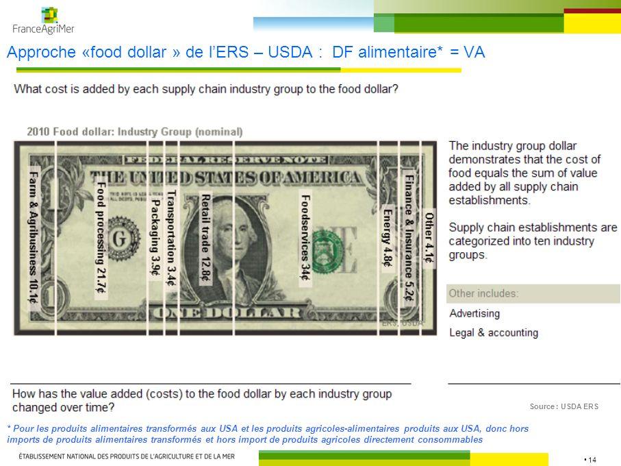14 Approche «food dollar » de lERS – USDA : DF alimentaire* = VA Source : USDA ERS * Pour les produits alimentaires transformés aux USA et les produit