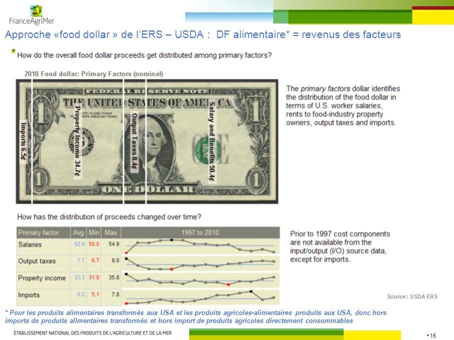 15 Approche «food dollar » de lERS – USDA : DF alimentaire* = revenus des facteurs Source : USDA ERS * Pour les produits alimentaires transformés aux