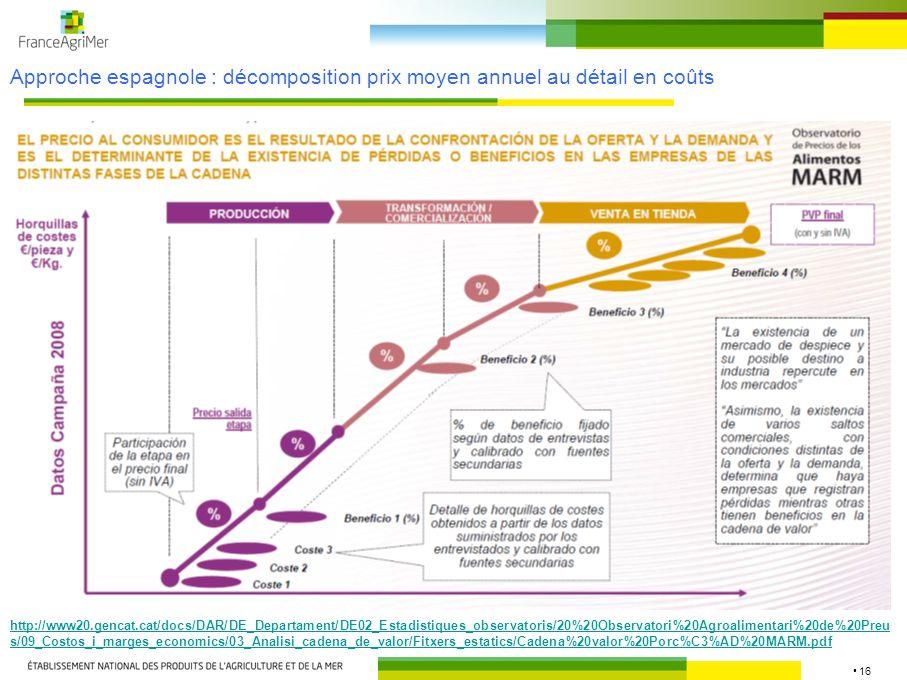 16 Approche espagnole : décomposition prix moyen annuel au détail en coûts http://www20.gencat.cat/docs/DAR/DE_Departament/DE02_Estadistiques_observat