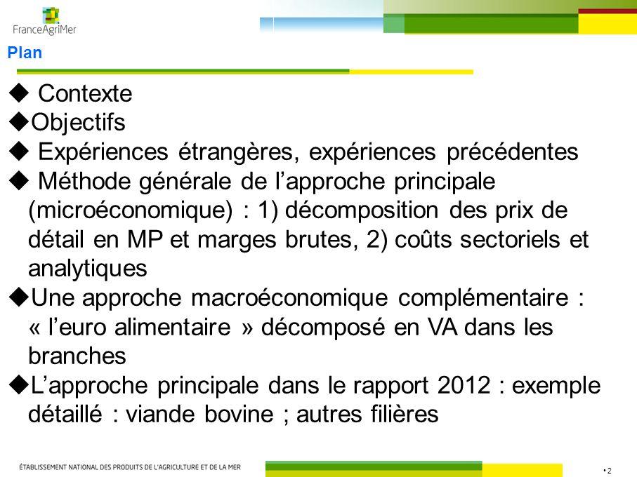 2 Plan Contexte Objectifs Expériences étrangères, expériences précédentes Méthode générale de lapproche principale (microéconomique) : 1) décompositio