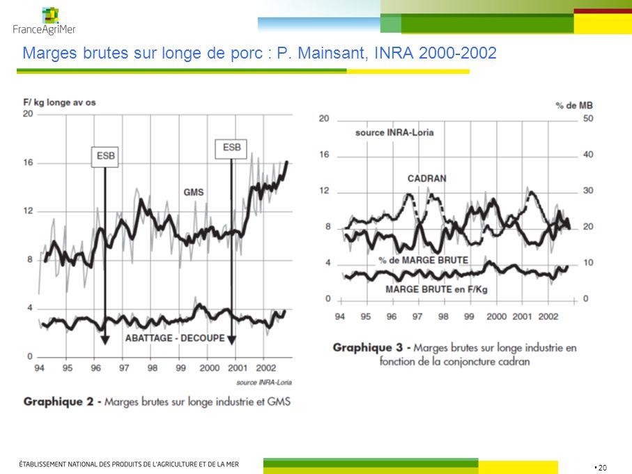 20 Marges brutes sur longe de porc : P. Mainsant, INRA 2000-2002