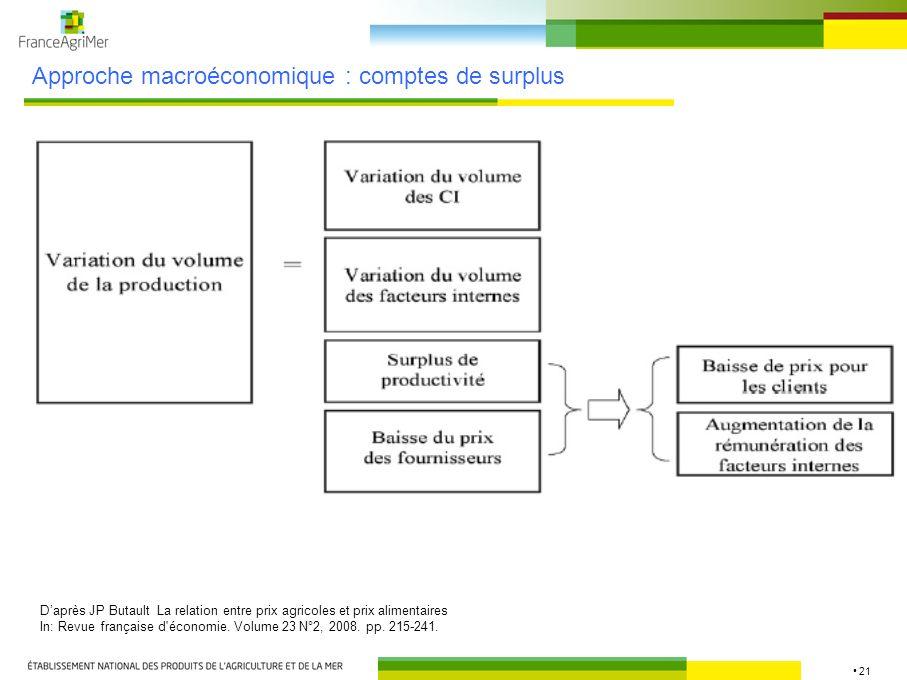 21 Approche macroéconomique : comptes de surplus Daprès JP Butault La relation entre prix agricoles et prix alimentaires In: Revue française d'économi