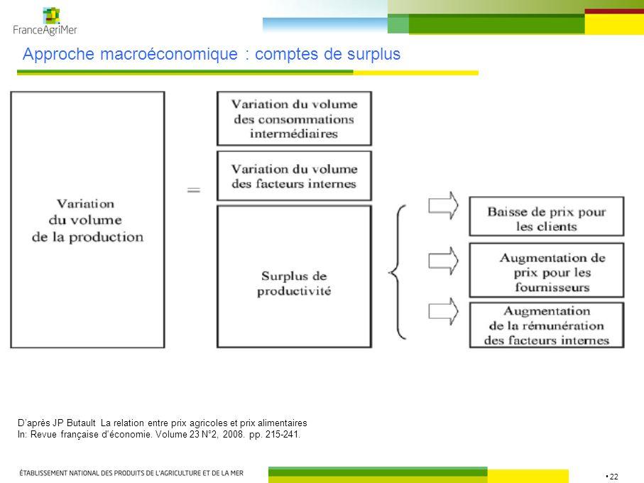 22 Approche macroéconomique : comptes de surplus Daprès JP Butault La relation entre prix agricoles et prix alimentaires In: Revue française d'économi