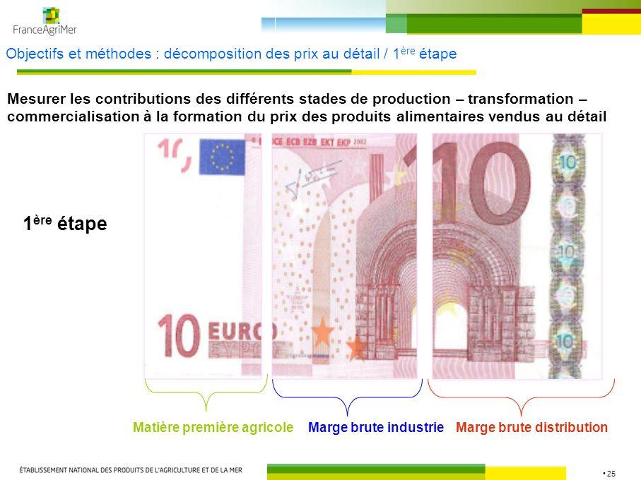 25 Objectifs et méthodes : décomposition des prix au détail / 1 ère étape Mesurer les contributions des différents stades de production – transformati