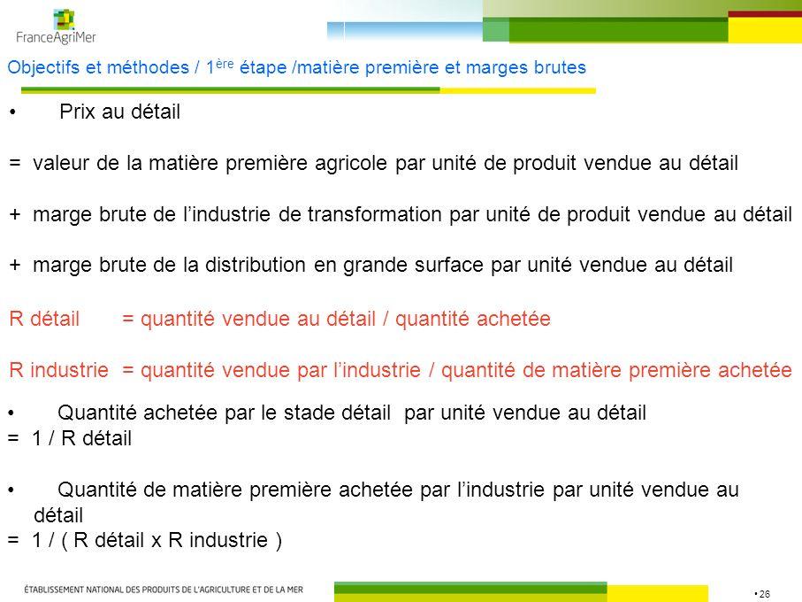 26 Objectifs et méthodes / 1 ère étape /matière première et marges brutes Prix au détail = valeur de la matière première agricole par unité de produit
