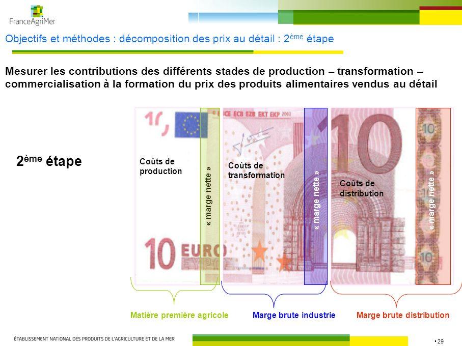 29 Objectifs et méthodes : décomposition des prix au détail : 2 ème étape Mesurer les contributions des différents stades de production – transformati