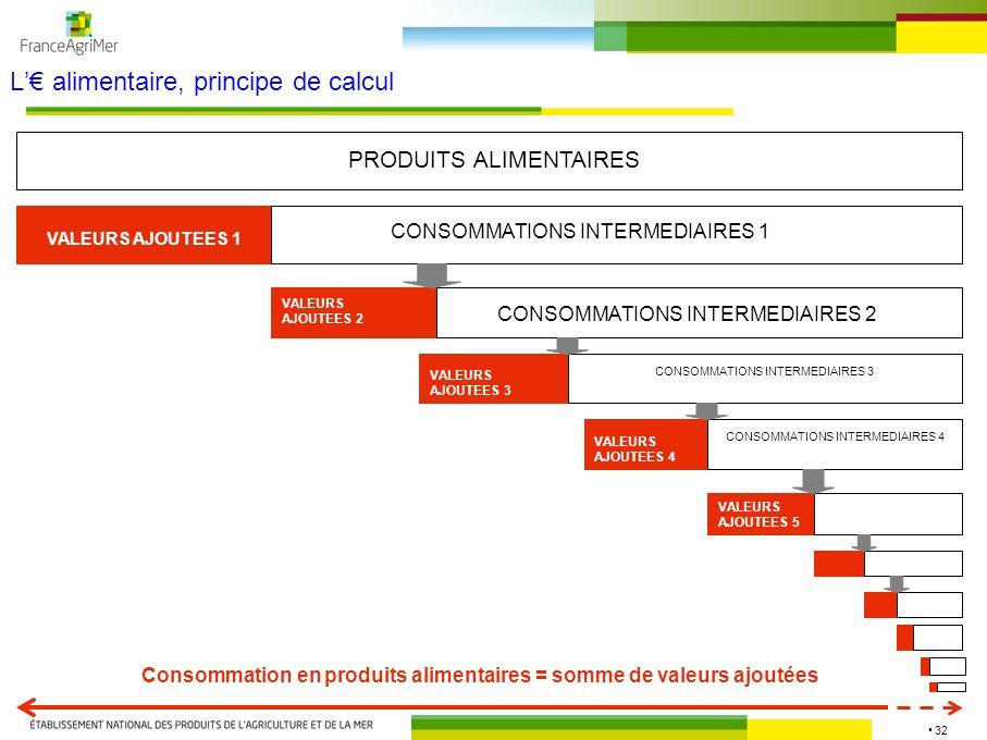 32 L alimentaire, principe de calcul PRODUITS ALIMENTAIRES VALEURS AJOUTEES 1 CONSOMMATIONS INTERMEDIAIRES 1 VALEURS AJOUTEES 2 CONSOMMATIONS INTERMED