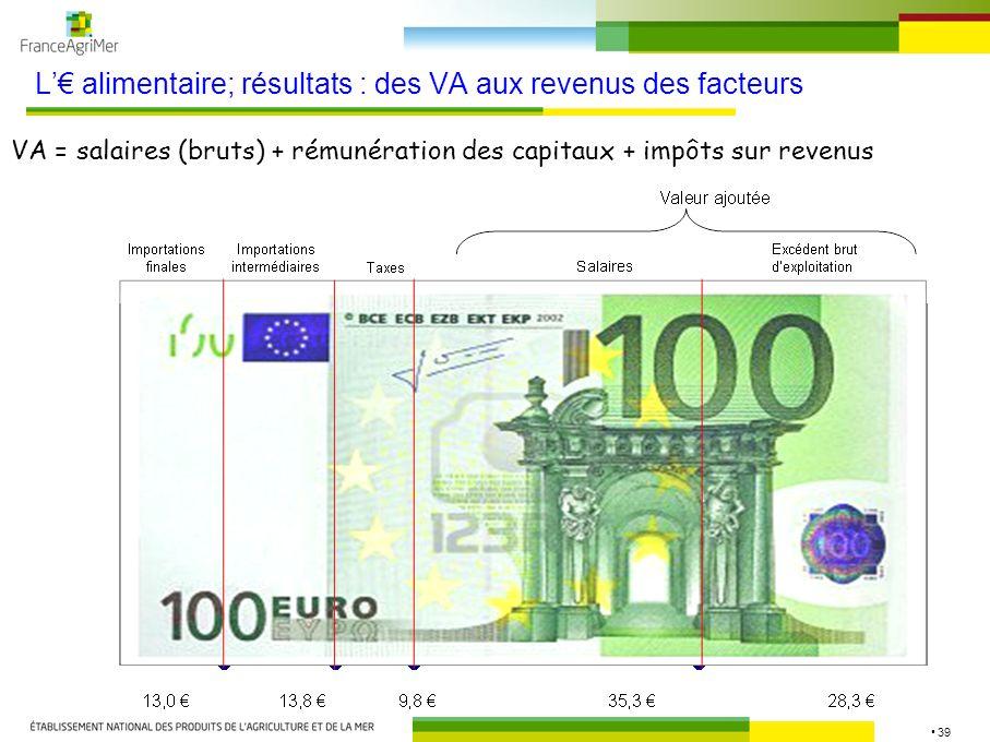 39 L alimentaire; résultats : des VA aux revenus des facteurs VA = salaires (bruts) + rémunération des capitaux + impôts sur revenus