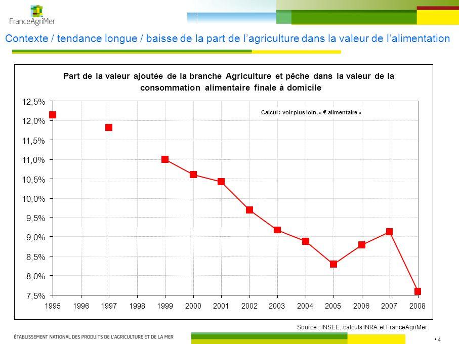 4 Contexte / tendance longue / baisse de la part de lagriculture dans la valeur de lalimentation Source : INSEE, calculs INRA et FranceAgriMer Part de