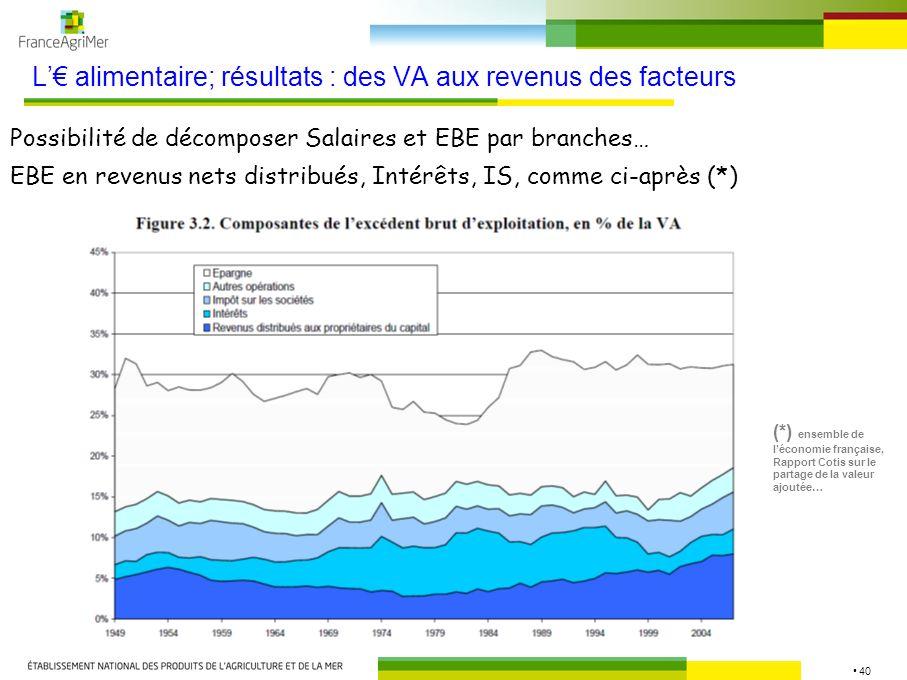 40 L alimentaire; résultats : des VA aux revenus des facteurs Possibilité de décomposer Salaires et EBE par branches… EBE en revenus nets distribués,