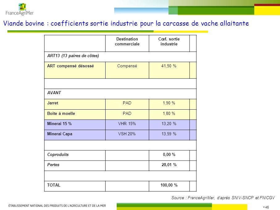 45 Viande bovine : coefficients sortie industrie pour la carcasse de vache allaitante Source : FranceAgriMer, daprès SNIV-SNCP et FNICGV Destination c
