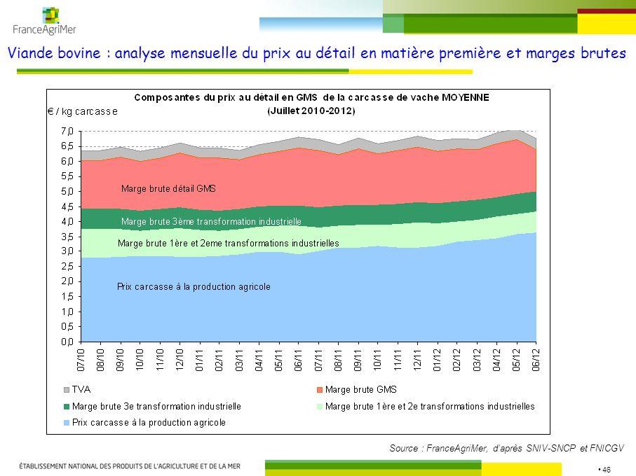 46 Viande bovine : analyse mensuelle du prix au détail en matière première et marges brutes Source : FranceAgriMer, daprès SNIV-SNCP et FNICGV