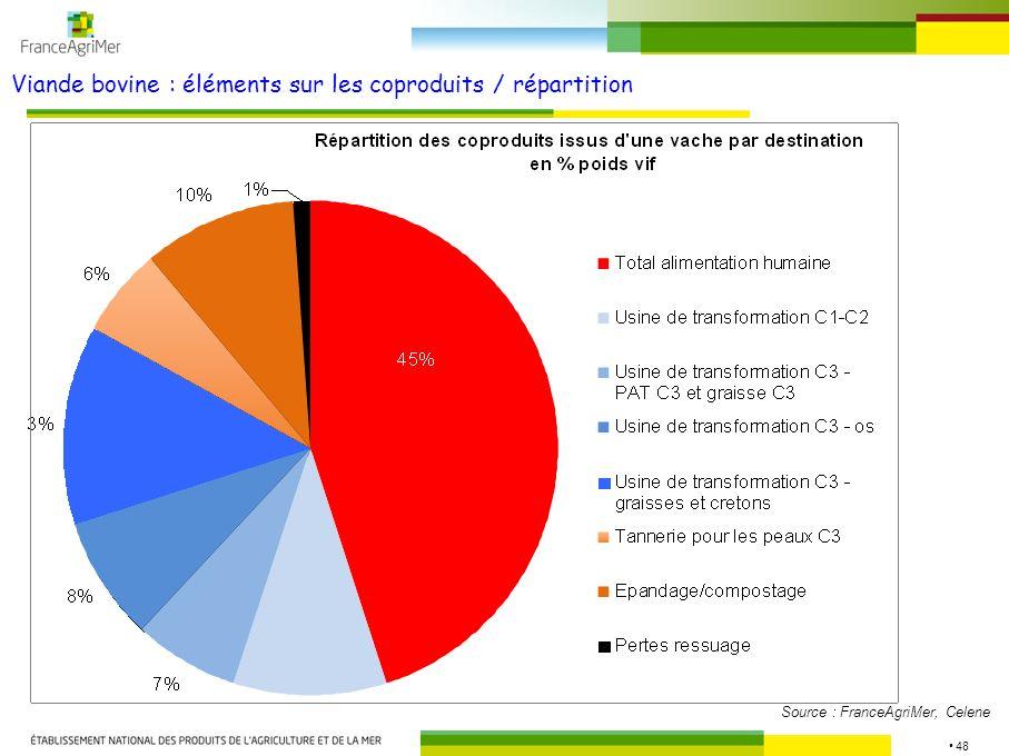48 Viande bovine : éléments sur les coproduits / répartition Source : FranceAgriMer, Celene