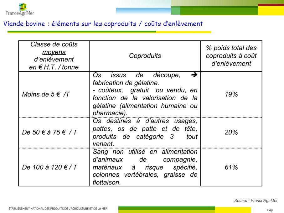 49 Viande bovine : éléments sur les coproduits / coûts denlèvement Source : FranceAgriMer,