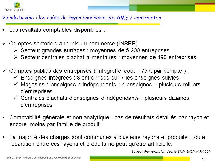 54 Viande bovine : les coûts du rayon boucherie des GMS / contraintes Source : FranceAgriMer, daprès SNIV-SNCP et FNICGV Les résultats comptables disp