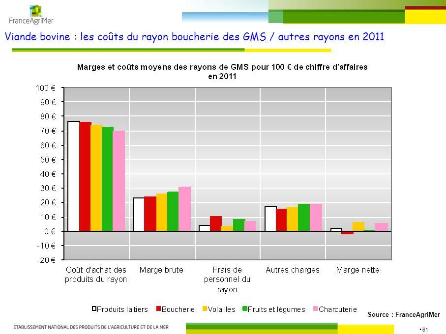 61 Viande bovine : les coûts du rayon boucherie des GMS / autres rayons en 2011 Source : FranceAgriMer
