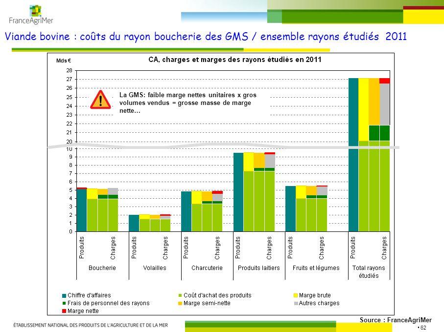 62 Viande bovine : coûts du rayon boucherie des GMS / ensemble rayons étudiés 2011 Source : FranceAgriMer Mds La GMS: faible marge nettes unitaires x