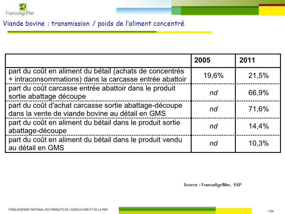64 Viande bovine : transmission / poids de laliment concentré Source : FranceAgriMer, SSP