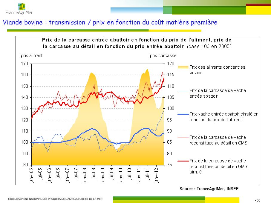66 Viande bovine : transmission / prix en fonction du coût matière première Source : FranceAgriMer, INSEE