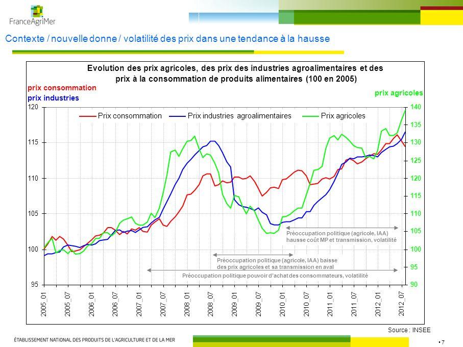7 Contexte / nouvelle donne / volatilité des prix dans une tendance à la hausse Source : INSEE Evolution des prix agricoles, des prix des industries a