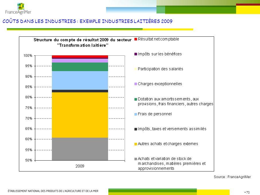 70 COÛTS DANS LES INDUSTRIES : EXEMPLE INDUSTRIES LAITIÈRES 2009 Source : FranceAgriMer