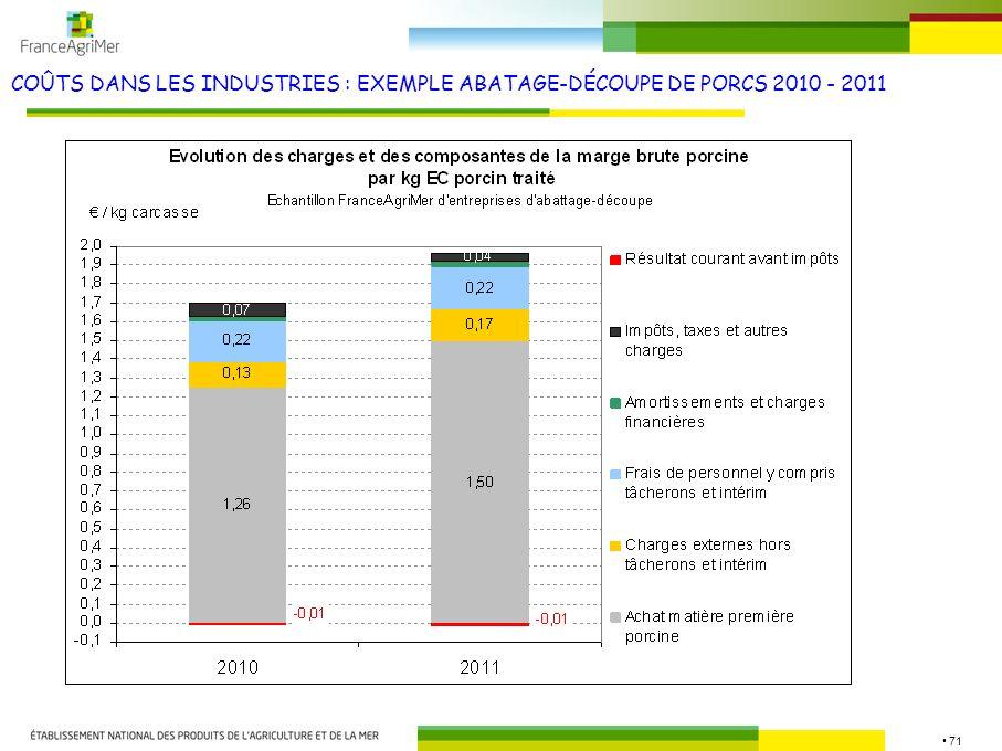 71 COÛTS DANS LES INDUSTRIES : EXEMPLE ABATAGE-DÉCOUPE DE PORCS 2010 - 2011