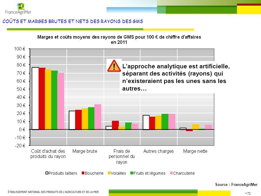 72 COÛTS ET MARGES BRUTES ET NETS DES RAYONS DES GMS Source : FranceAgriMer Lapproche analytique est artificielle, séparant des activités (rayons) qui