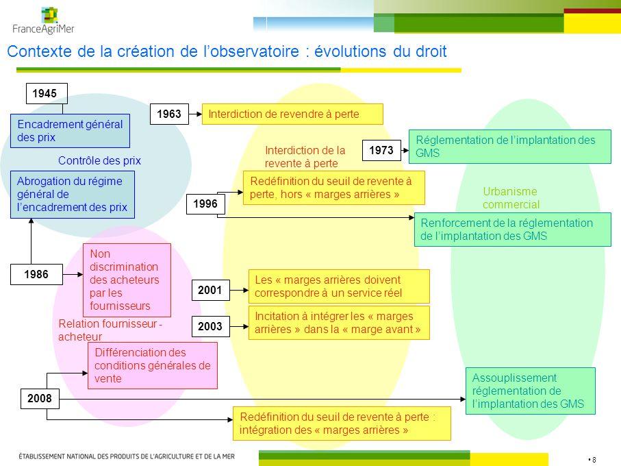 8 Contexte de la création de lobservatoire : évolutions du droit Contrôle des prix Relation fournisseur - acheteur Interdiction de la revente à perte