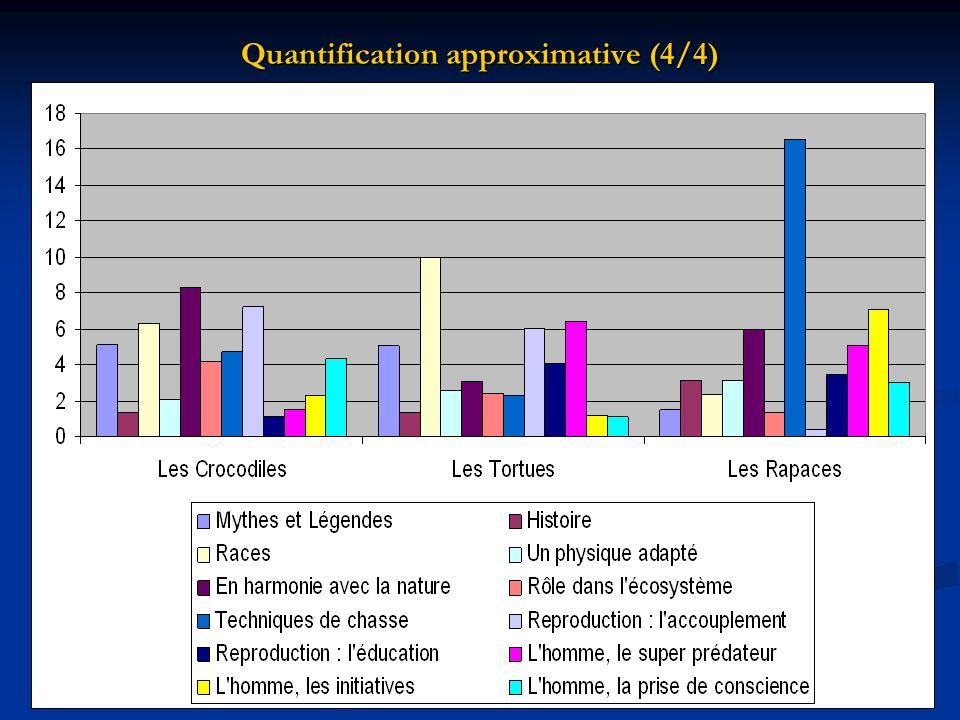11 Quantification approximative (4/4) ________________________ Aude Acoulon – aude.acoulon@nerim.fr Sophie Baudelot - sofyades1@aol.com aude.acoulon@nerim.frsofyades1@aol.comaude.acoulon@nerim.frsofyades1@aol.com Séminaire de Sémiotique (CRIM/INALCO) 2002-2003 6/