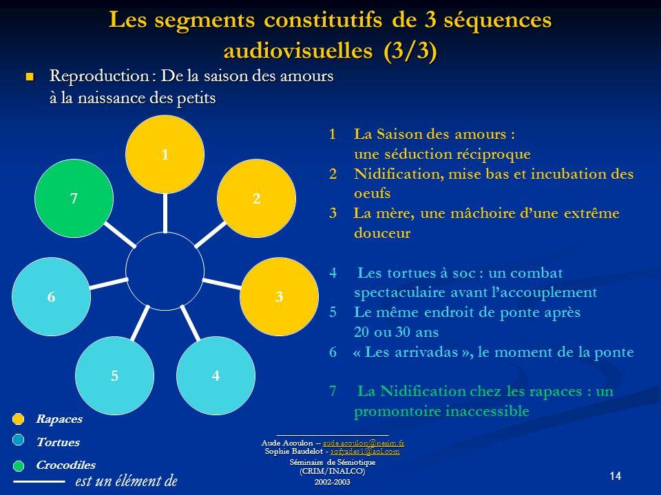 14 Reproduction : De la saison des amours à la naissance des petits Reproduction : De la saison des amours à la naissance des petits ________________________ Aude Acoulon – aude.acoulon@nerim.fr Sophie Baudelot - sofyades1@aol.com aude.acoulon@nerim.frsofyades1@aol.comaude.acoulon@nerim.frsofyades1@aol.com Séminaire de Sémiotique (CRIM/INALCO) 2002-2003 Les segments constitutifs de 3 séquences audiovisuelles (3/3) Rapaces Tortues Crocodiles 1La Saison des amours : une séduction réciproque 2Nidification, mise bas et incubation des oeufs 3 La mère, une mâchoire dune extrême douceur 4 Les tortues à soc : un combat spectaculaire avant laccouplement 5Le même endroit de ponte après 20 ou 30 ans 6 « Les arrivadas », le moment de la ponte 7 La Nidification chez les rapaces : un promontoire inaccessible est un élément de