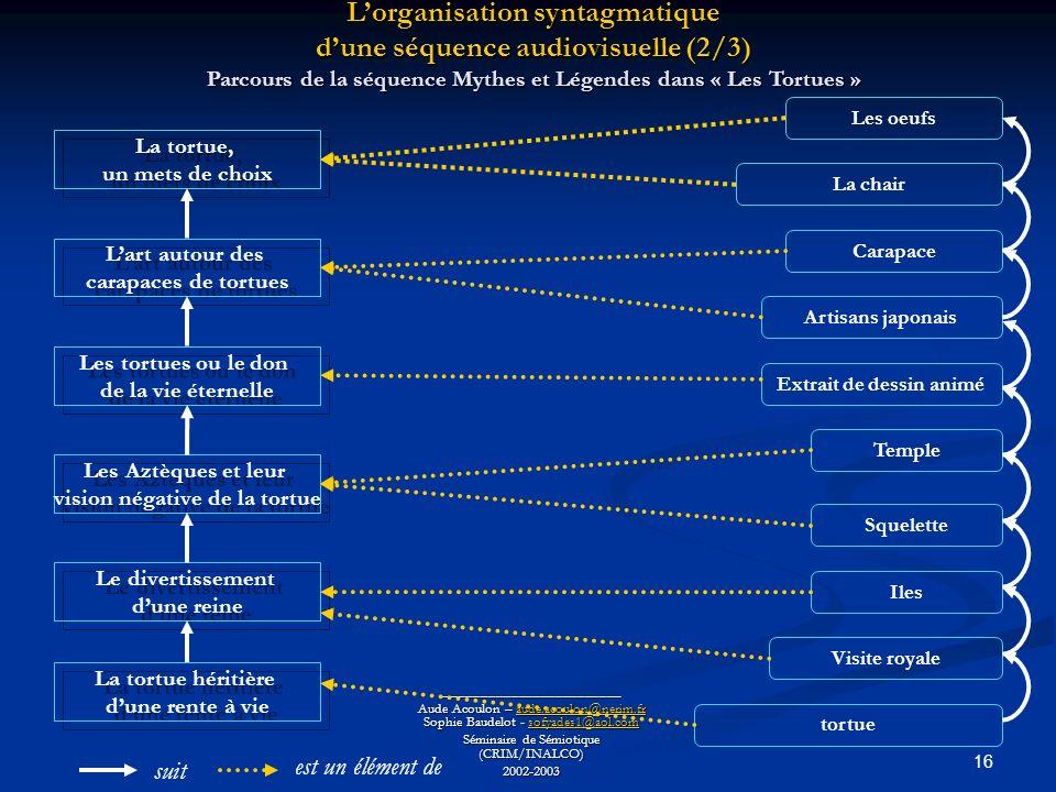 16 ________________________ Aude Acoulon – aude.acoulon@nerim.fr Sophie Baudelot - sofyades1@aol.com aude.acoulon@nerim.frsofyades1@aol.comaude.acoulon@nerim.frsofyades1@aol.com Séminaire de Sémiotique (CRIM/INALCO) 2002-2003 Lorganisation syntagmatique dune séquence audiovisuelle (2/3) Parcours de la séquence Mythes et Légendes dans « Les Tortues » La tortue, un mets de choix La tortue, un mets de choix Les Aztèques et leur vision négative de la tortue Les Aztèques et leur vision négative de la tortue Lart autour des carapaces de tortues Lart autour des carapaces de tortues Les tortues ou le don de la vie éternelle Les tortues ou le don de la vie éternelle Le divertissement dune reine Le divertissement dune reine La tortue héritière dune rente à vie La tortue héritière dune rente à vie Les oeufs La chair Carapace Artisans japonais Extrait de dessin animé Temple Squelette Iles Visite royale tortue suit est un élément de