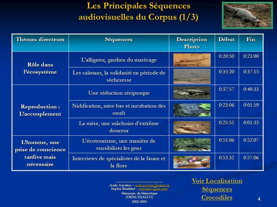 15 ________________________ Aude Acoulon – aude.acoulon@nerim.fr Sophie Baudelot - sofyades1@aol.com aude.acoulon@nerim.frsofyades1@aol.comaude.acoulon@nerim.frsofyades1@aol.com Séminaire de Sémiotique (CRIM/INALCO) 2002-2003 Lorganisation syntagmatique dune séquence audiovisuelle (1/3) Parcours de la séquence Mythes et Légendes dans « Les Crocodiles » Linvention du démon incarné par le crocodile Linvention du démon incarné par le crocodile La vénération chez les Yackmouls La vénération chez les Yackmouls Lart des aborigènes autour du crocodile Lart des aborigènes autour du crocodile Les crocodiles sacrés de lEgypte ancienne Les crocodiles sacrés de lEgypte ancienne Le mythe du crocodile, mangeur dhommes Le mythe du crocodile, mangeur dhommes Le crocodile, symbole de prospérité à Hong Kong Le crocodile, symbole de prospérité à Hong Kong La perception de lalligator en Occident La perception de lalligator en Occident Extrait de film Extrait de dessins animés Rituels aborigènes Sculptures et Peintures Merveille de lEgypte Vie quotidienne Barques à crocodile Rites dinitiation Carnaval Alligator dans la rivière Crocodiles et hommes : chasseurs ou victimes .