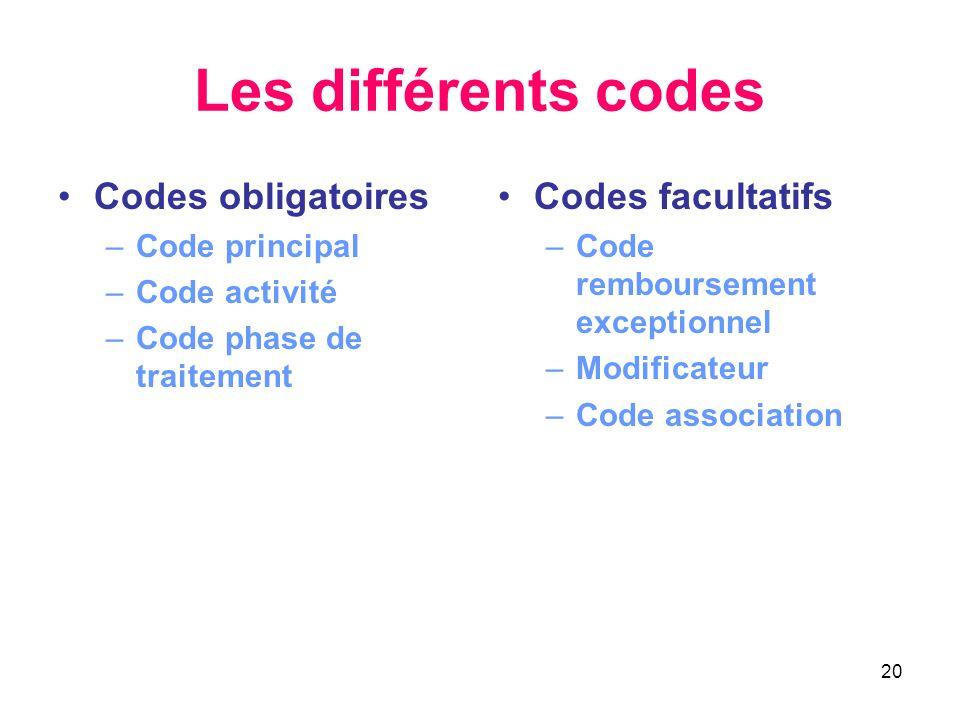20 Les différents codes Codes obligatoires –Code principal –Code activité –Code phase de traitement Codes facultatifs –Code remboursement exceptionnel