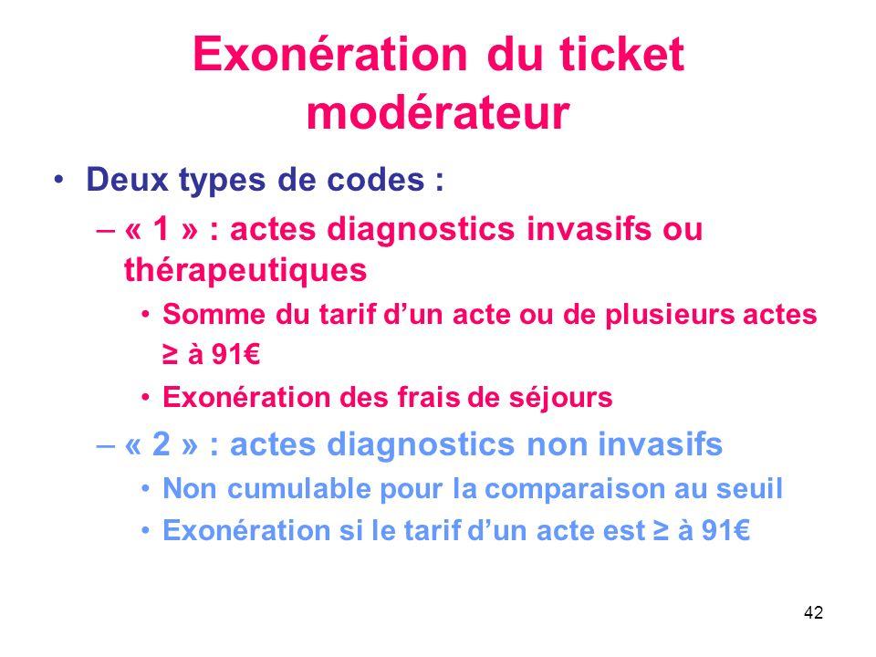 42 Exonération du ticket modérateur Deux types de codes : –« 1 » : actes diagnostics invasifs ou thérapeutiques Somme du tarif dun acte ou de plusieur