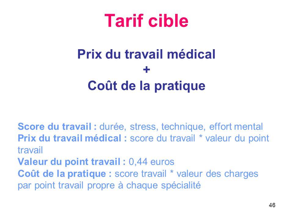 46 Tarif cible Prix du travail médical + Coût de la pratique Score du travail : durée, stress, technique, effort mental Prix du travail médical : scor