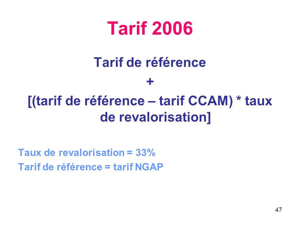 47 Tarif 2006 Tarif de référence + [(tarif de référence – tarif CCAM) * taux de revalorisation] Taux de revalorisation = 33% Tarif de référence = tari
