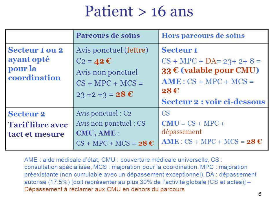 7 Patient < 16 ans Modalité de la facturation Secteur 1Avis ponctuel (lettre) : C2 = 42 Avis non ponctuel : CS + MPJ = 23 +5 = 28 Secteur 2 Tarif libre avec tact et mesure Avis ponctuel (lettre): C2 Avis non ponctuel : CS CMU, AME : CS + MPJ ou C2 AME : aide médicale détat, CMU : couverture médicale universelle, CS : consultation spécialisée, MPJ : majoration applicable pour les moins de 16 ans