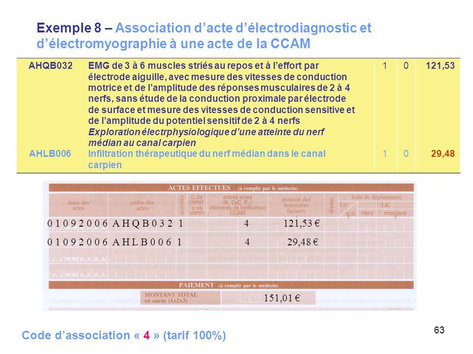 63 Exemple 8 – Association dacte délectrodiagnostic et délectromyographie à une acte de la CCAM 0 1 0 9 2 0 0 6 A H L B 0 0 6 1 4 29,48 151,01 0 1 0 9