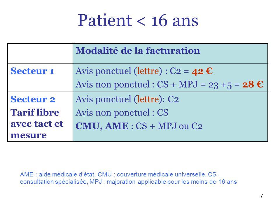 7 Patient < 16 ans Modalité de la facturation Secteur 1Avis ponctuel (lettre) : C2 = 42 Avis non ponctuel : CS + MPJ = 23 +5 = 28 Secteur 2 Tarif libr