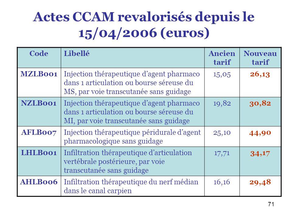 71 Actes CCAM revalorisés depuis le 15/04/2006 (euros) CodeLibelléAncien tarif Nouveau tarif MZLB001Injection thérapeutique dagent pharmaco dans 1 art