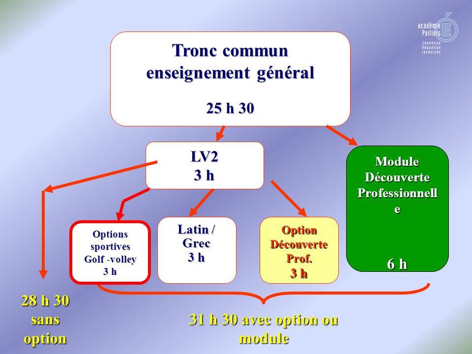 Tronc commun enseignement général 25 h 30 31 h 30 avec option ou module Module Découverte Professionnell e 6 h Option Découverte Prof.
