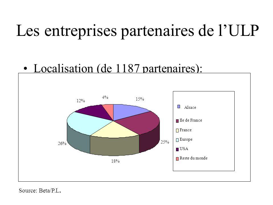 Les entreprises partenaires de lULP Localisation (de 1187 partenaires): 15% 25% 18% 26% 12% 4% Alsace Ile de France France Europe USA Reste du monde S